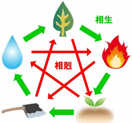 五行説 - 相生・相剋の図